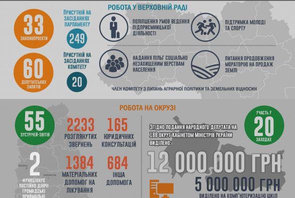 Життєва позиція: Народний депутат України Сергій Лабазюк відзвітував про депутатську діяльність