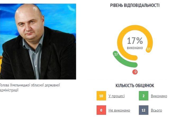 Корнійчук передостанній у рейтингу відповідальних голів ОДА
